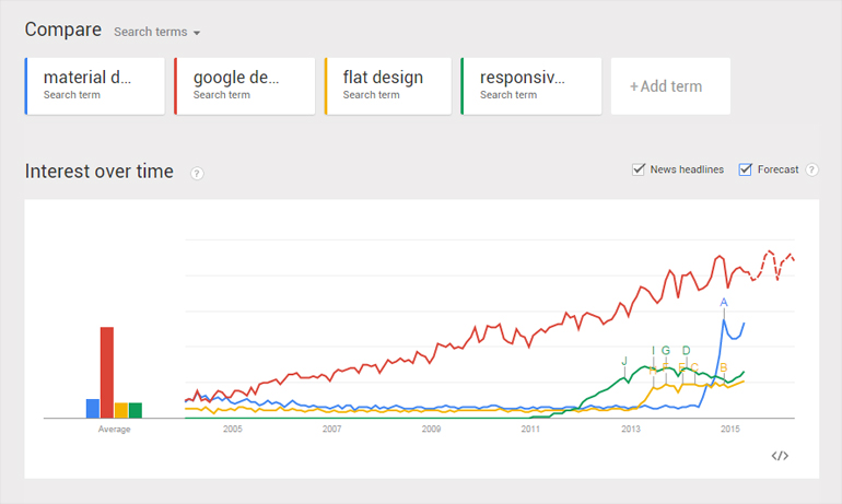 google trends material design
