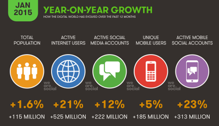 social growth stats