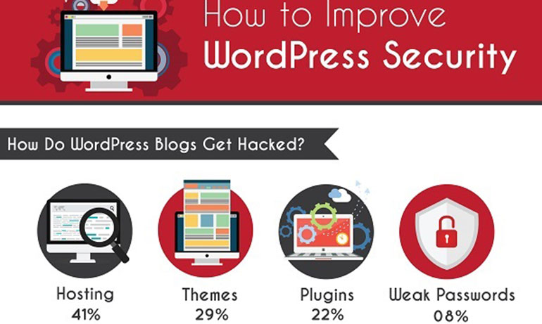 11 Tricks to Protect Your WordPress Site